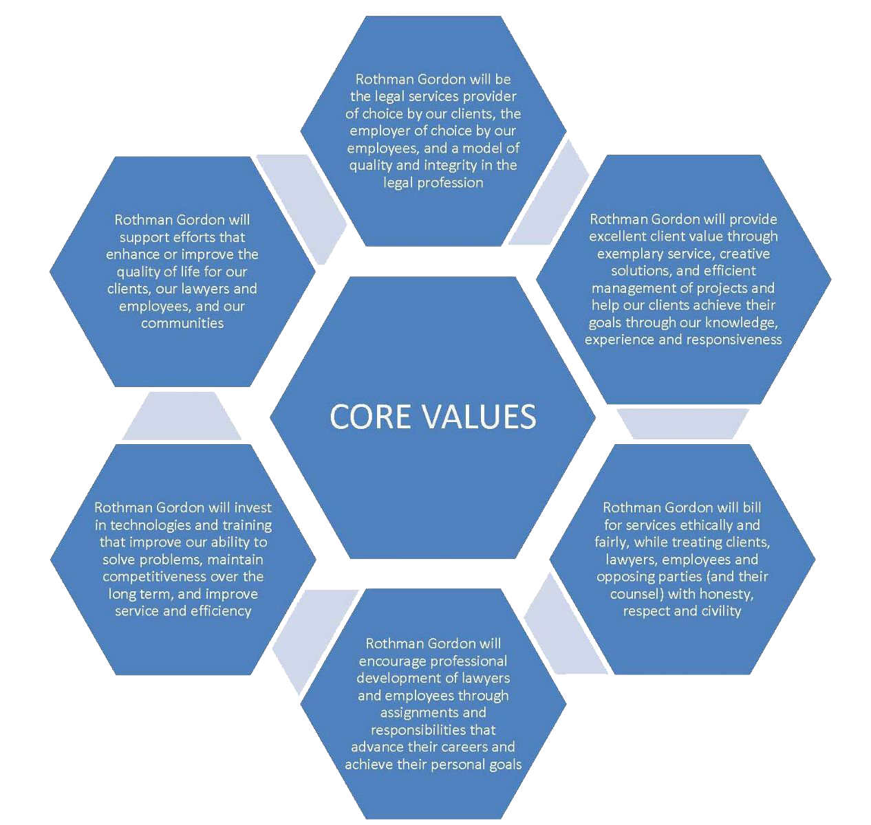 Six values that comprise Rothman Gordon's Core Value